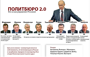 Коммуникационный холдинг «Минченко консалтинг» представляет доклад «Большое правительство Владимира Путина и Политбюро 2.0», основанный на результатах экспертного опроса более 60 экспертов, (представителей политической и бизнес элиты страны).