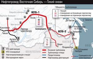 Восточный нефтепровод (трубопроводная система «Восточная Сибирь — Тихий океан», ВСТО, ВСТО-1, ВСТО-2) — строящийся нефтепровод, который должен соединить нефтяные месторождения Западной и Восточной Сибири с нефтеналивным портом Козьмино в заливе Находка и нефтеперерабатывающим заводом под Находкой