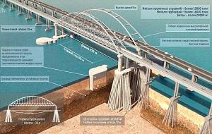 Мост через Керченский пролив (Крымский мост, Керченский мост) — строящийся транспортный переход через Керченский пролив. Планируется возвести мост с железнодорожным и автодорожным проездами. Мост пройдёт между Керченским и Таманским полуостровами через остров Тузла и Тузлинскую косу. Дорожная развязка моста со стороны Тамани строится одновременно и для моста, и для строящегося крупнейшего порта России на Чёрном Море — порта Тамань. Мост является частью создаваемой кольцевой дороги вокруг Черного моря для нужд черноморских государств, на 450 км сокращая дорогу без необходимости объезда через Ростов-на-Дону.