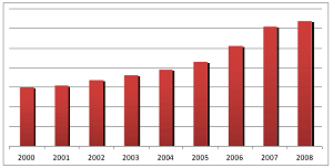 Состояние Московской области в период 2000год по 2008 год