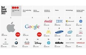 Американский Forbes опубликовал рейтинг 100 самых дорогих брендов мира. Редакция учитывала прибыль компаний за последние три года и коэффициент влияния бреда на прибыль в разных отраслях (например, у потребительских товаров класса люкс бренд значительно влияет на прибыль, а у авиа- и нефтяных компаний — нет).