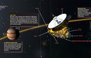 «Новые горизонты» (англ. New Horizons) — автоматическая межпланетная станция НАСА, запущенная в рамках программы «Новые рубежи» (New Frontiers) и предназначенная для изучения Плутона и его естественного спутника Харона. Запуск осуществлён 19 января 2006 года, с пролётом Юпитера (и гравитационным манёвром в его поле тяготения) в 2007 году и Плутона — в 2015 году. После пролёта мимо Плутона аппарат, возможно, изучит один из объектов пояса Койпера. Полная миссия «Новых горизонтов» рассчитана на 15—17 лет.