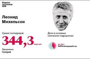 2. Леонид Михельсон