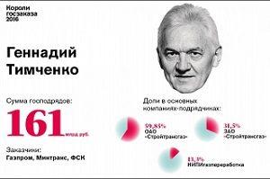3. Геннадий Тимченко