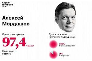 6. Алексей Мордашов