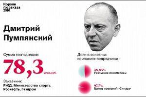 7. Дмитрий Пумпянский