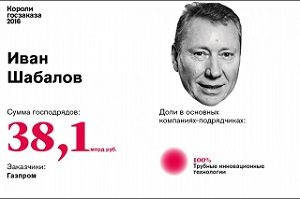 9. Иван Шабалов