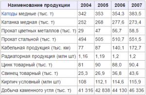 Объёмы производства основных видов продукции УГМК